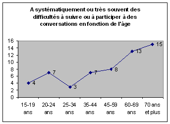 Baromètre national de l'audition IPSOS 2003 - Graphique 1