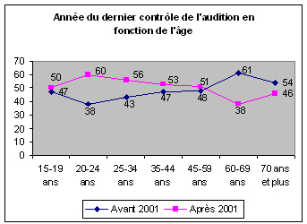 Baromètre national de l'audition IPSOS 2003 - Graphique 2