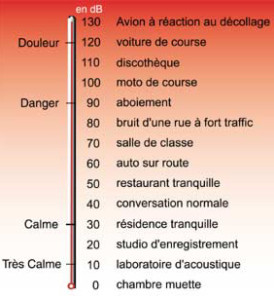 Les dangers du bruit